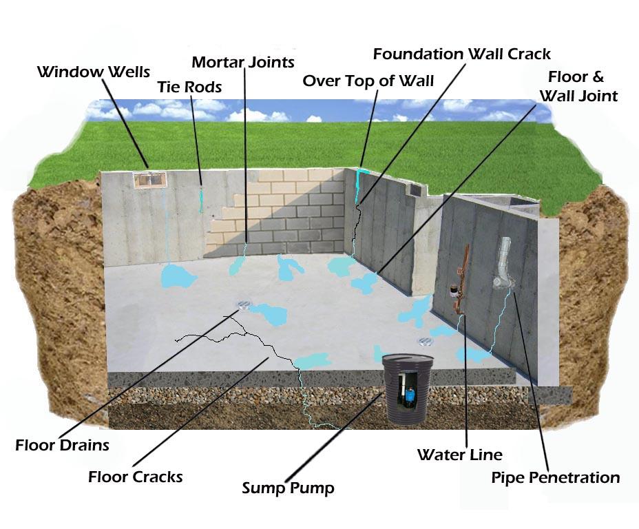 Basement Leaks Guardian Basement Waterproofing Inc 2312