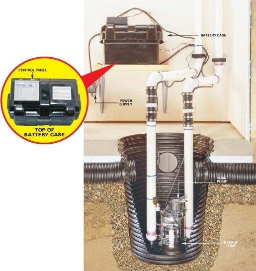 basement watchdog battery operated backup - Watchdog Sump Pump
